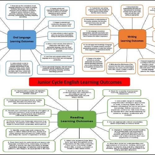 Plan de estudios en colegios irlandeses