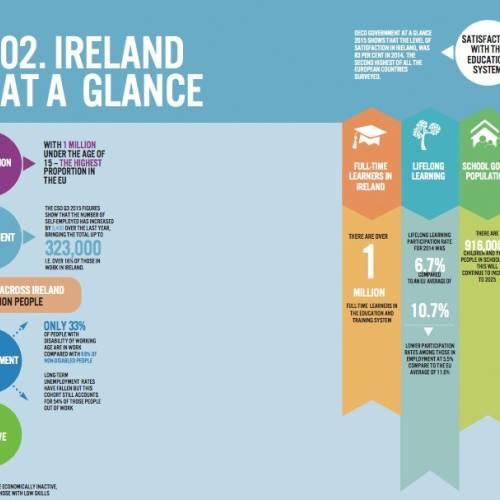 Ventajas del sistema educativo irlandés
